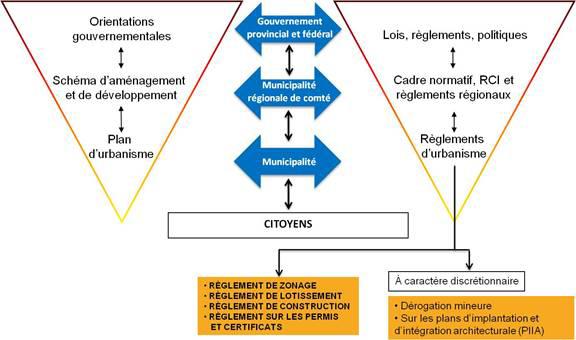 Schémna « Planification territoriale : Boite à outils »